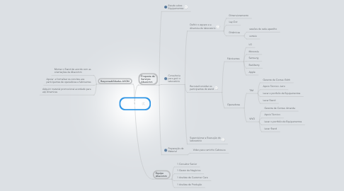Mind Map: Convenção AVON