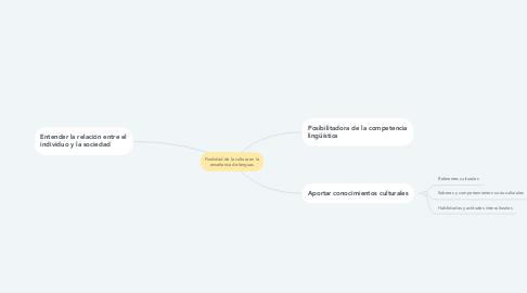 Mind Map: Finalidad de la cultura en la enseñanza de lenguas