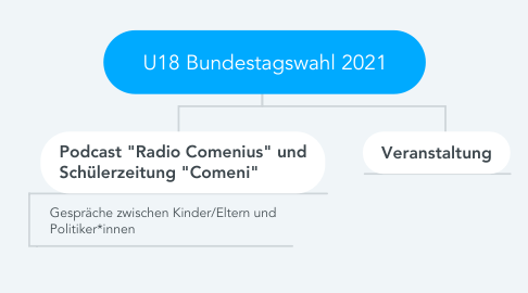 Mind Map: U18 Bundestagswahl 2021