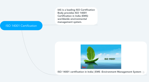 Mind Map: ISO 14001 Certification