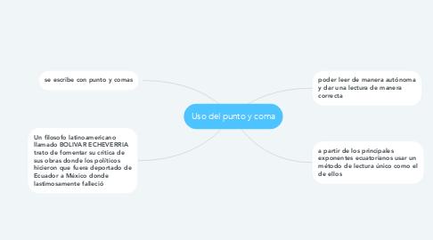 Mind Map: Uso del punto y coma