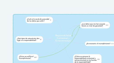 Mind Map: Responsabilidad Contractual y Extracontractual
