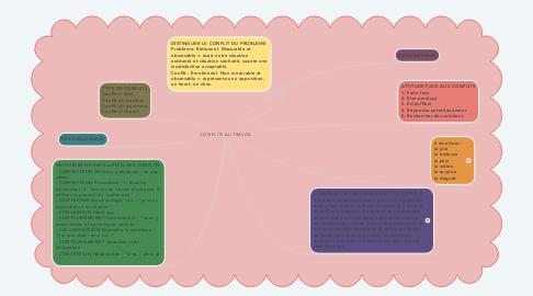 Mind Map: CONFLITS AU TRAVAIL