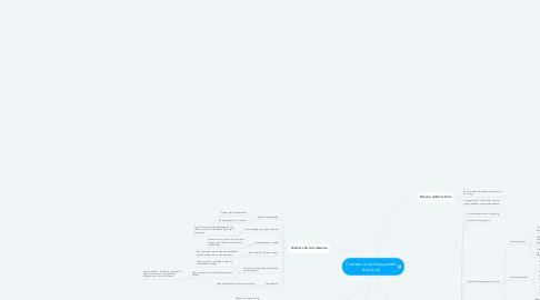 Mind Map: Croissance et changement structurel