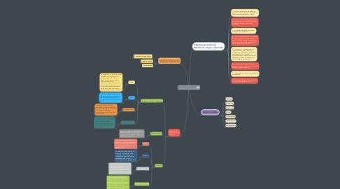 Mind Map: Guia de Lengua y Literatura