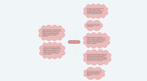 Mind Map: Anorexia e bulimia