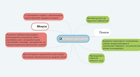 Mind Map: Інтернет для дітей