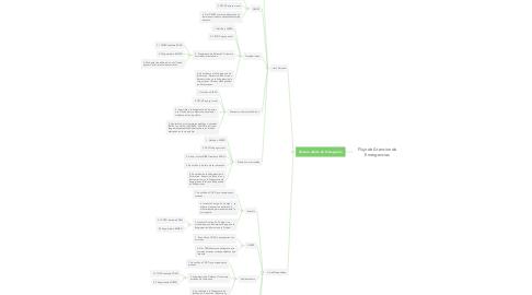 Mind Map: Flujo de Atencion de Emergencias