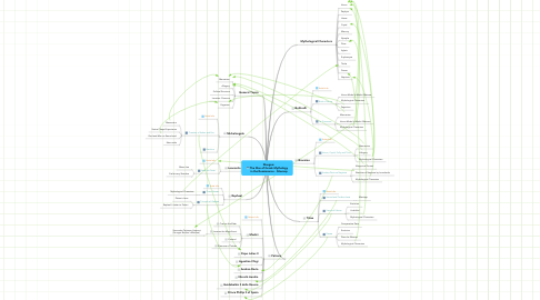 Mind Map: Disegno: The Rise of Greek Mythology in the Renaissance - Sitemap