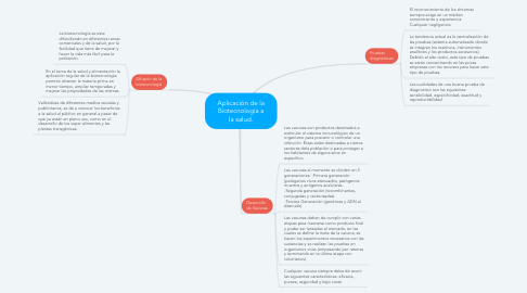 Mind Map: Aplicación de la Biotecnología a la salud.