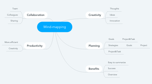 Mind Map: Mind-mapping