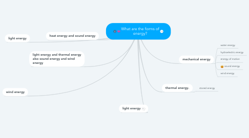 Mind Map: What are the forms of energy?