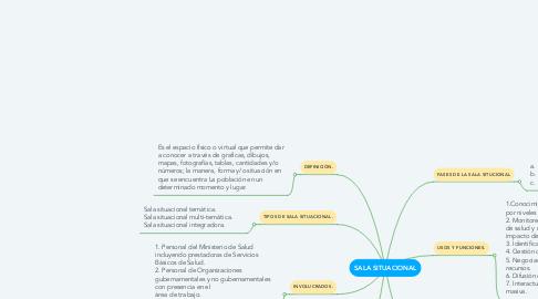 Mind Map: SALA SITUACIONAL