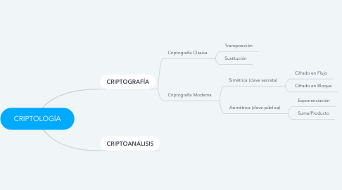 Mind Map: CRIPTOLOGÍA