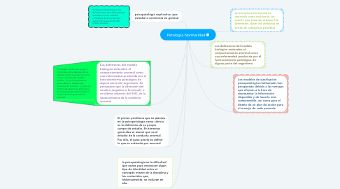 Mind Map: Patología Normalidad