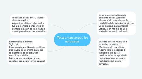Mind Map: Textos marcianos y los narcisistas