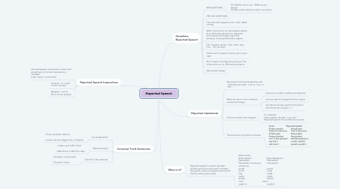 Mind Map: Reported Speech