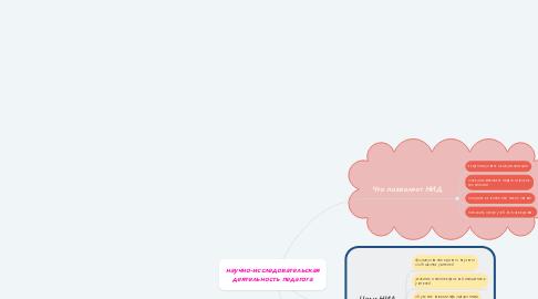 Mind Map: научно-исследовательская деятельность педагога