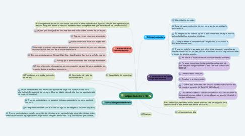 Mind Map: Empreendedorismo