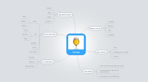 Mind Map: Cerveja