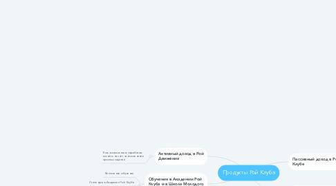 Mind Map: Продукты Рой Клуба