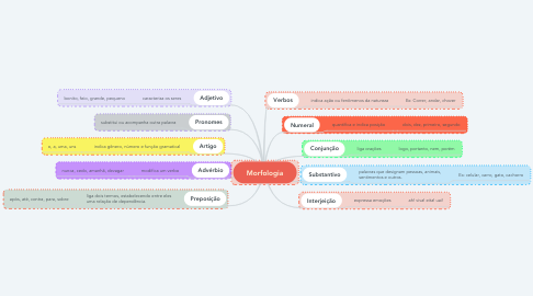 Mind Map: Morfologia