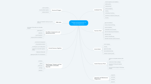 Mind Map: Causes and prevention of fires and explosions
