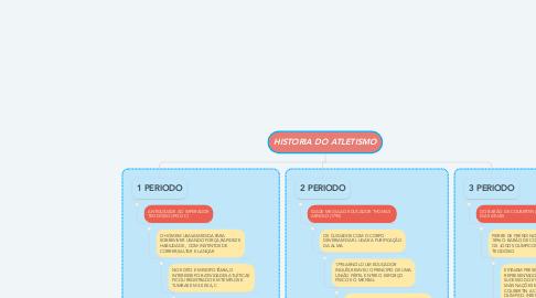 Mind Map: HISTORIA DO ATLETISMO