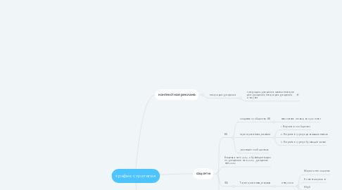 Mind Map: трафик стратегия