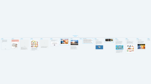 Mind Map: EVOLUCION DE LA LOGISTICA