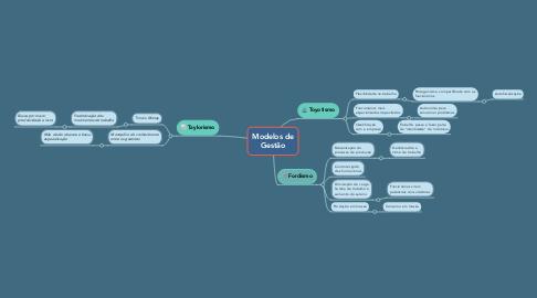 Mind Map: Modelos de Gestão