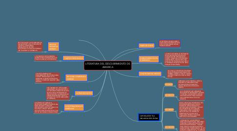 Mind Map: LITERATURA DEL DESCUBRIMIENTO DE AMERICA