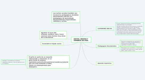 Mind Map: GRITOS, GRIETAS Y  SIEMBRAS DE VIDA.