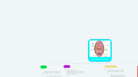 Mind Map: LA CAVIDAD ORAL