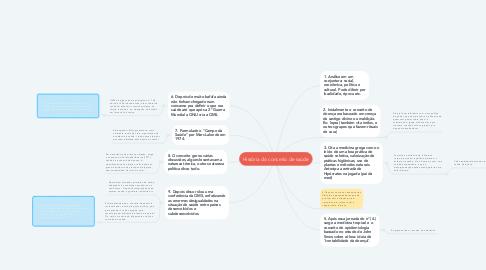 Mind Map: História do conceito de saúde