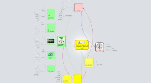 Mind Map: Plan Stratégique de la Géomatique Wallonne PSGW