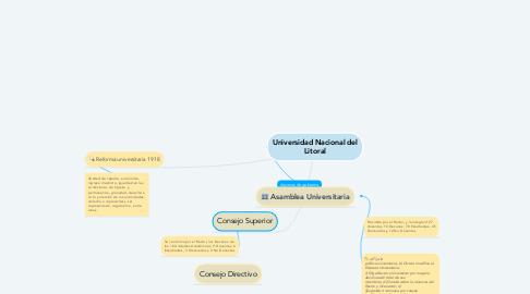 Mind Map: Universidad Nacional del Litoral