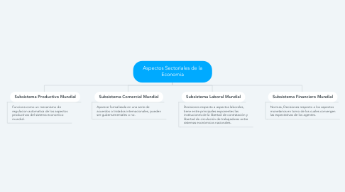 Mind Map: Aspectos Sectoriales de la Economia
