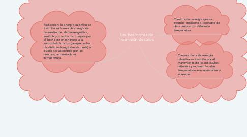 Mind Map: Las tres formas de trasmisión de calor.
