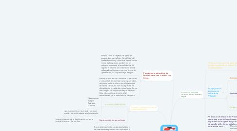 Mind Map: Aportes de la Escuela contemporánea.