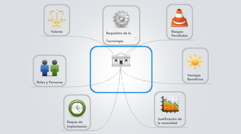 Mind Map: Talleres Social Business Proyecto Red Social Corporativa
