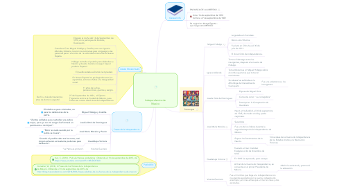 Mind Map: Independencia de  Mexico