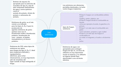 Mind Map: Los extintores