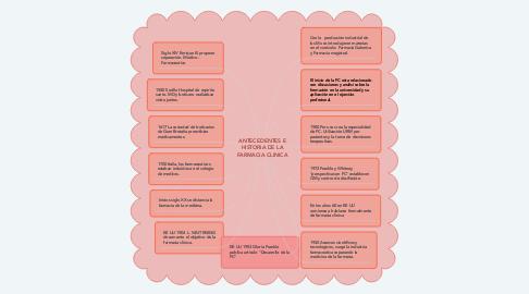 Mind Map: Adecuación del sistema cromatográfico