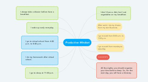Mind Map: Productive Mindset
