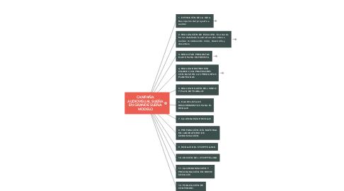 Mind Map: CAMPAÑA AUDIOVISUAL SUEÑA EN GRANDE SUEÑA MODELO