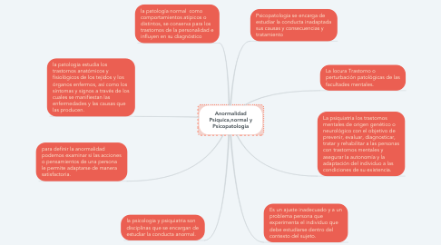 Mind Map: Anormalidad Psiquica,normal y Psicopatologia