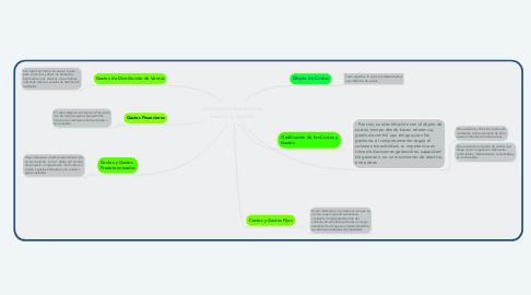 Mind Map: Conceptos Basicos de Costos y Gastos