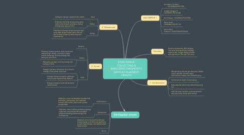 Mind Map: STUDI KASUS: COLLECTING & ANALYZING DIAGNOSTIC DATA AT ALLEGENT HEALTH