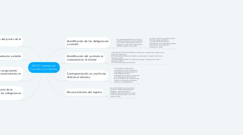 Mind Map: NIF D1 Ingresos por Contratos con Clientes.